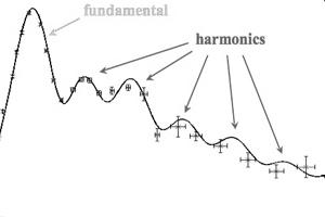 spectral peaks